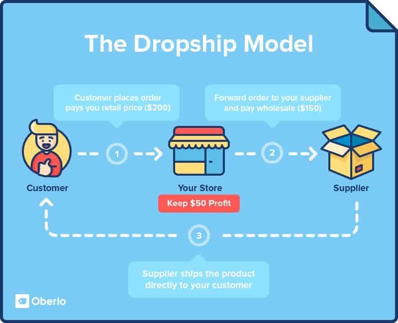 Drop-Shipping Model