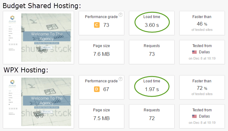 WPX Hosting Review : Comparing Speeds