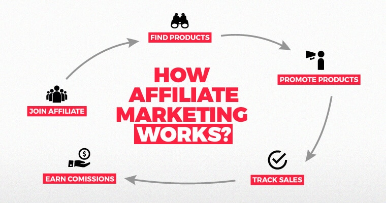 Walmart Affiliate Program Review - Is It Worth Joining?